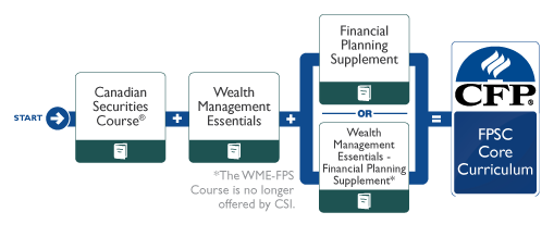 Certified Financial Planner (CFP®) Examination - Canadian