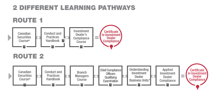 CIDC Pathways