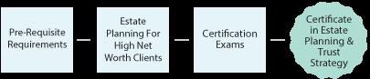 Parcours du Certificat stratégies de planification successorale et fiduciaire