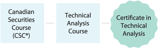 Certificate in Technical Analysis - Canadian Securities