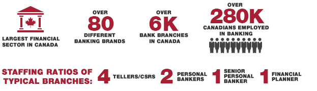 Retail Banking in Canada