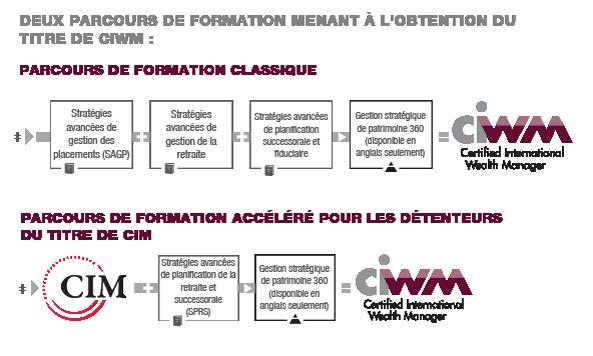 Certified International Wealth Manager Ciwm Canadian Securities
